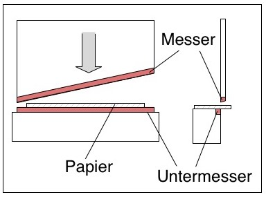 Hebelschneidemaschine / Hebelschneider basierend auf dem Guillotine Prinzip fallbeil guillotine