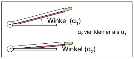 Hebelschneidemaschine / Hebelschneider Winkel nicht konstant