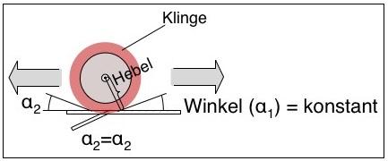 Rollenschneidemaschine / Rollenschneider - konstanter Winkel & Hebel messer
