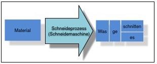 Schneidemaschine Prozess