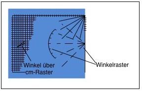 Winkelrasterung oder Winkel über Raster verbessern Handhabung und Präzision