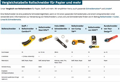 Produktvergleich von Rollschneidern für Papier, Stoff und mehr