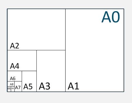 DIN Größen A0 bis A10 im Verhältnis