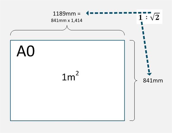 Seitenverhältnis DIN A0