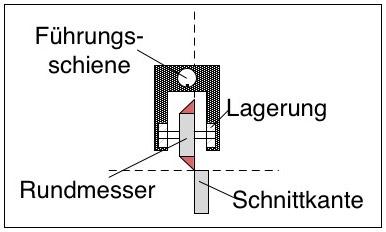 Rollenschneidemaschine / Rollenschneider - Mechanismus mit Lagerung